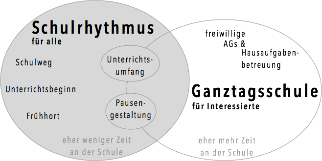 Venn-Diagramm zu Schulrhythmus vs. Ganztag