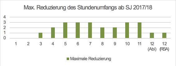 Maximale Reduzierung des Stundenumfangs ab SJ 2017/18