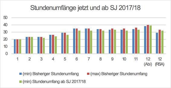 Stundenumfänge jetzt und ab SJ 2017/18
